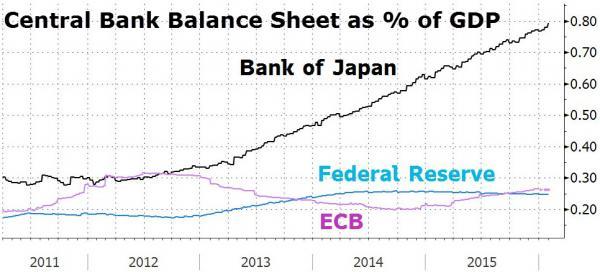 日銀、FRB、ECBの対GDPバランスシート比較チャート