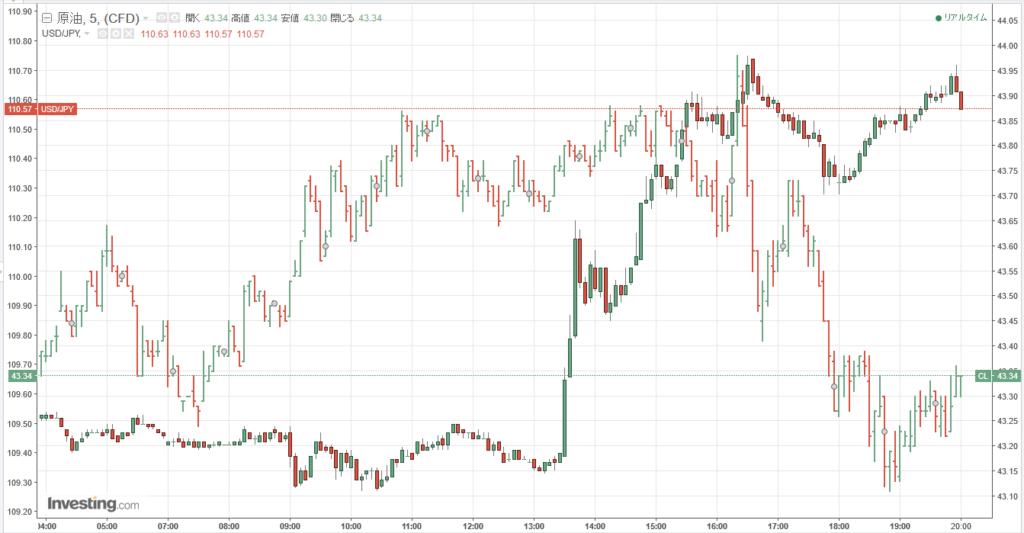 原油価格とドル円相関チャート5分足