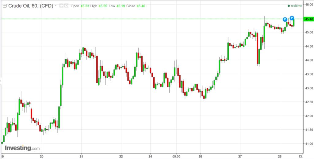 原油価格チャート