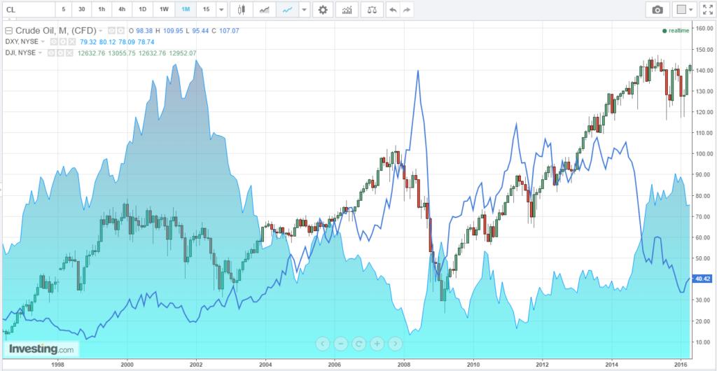 ダウ、ドルインデックス、原油価格の相関チャート