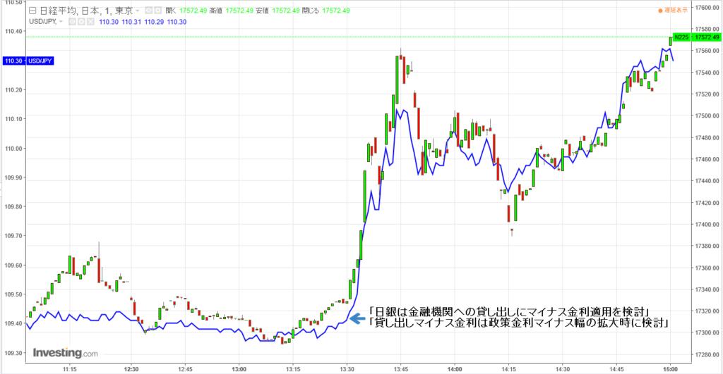 ドル円、日経平均株価の1分足相関チャート