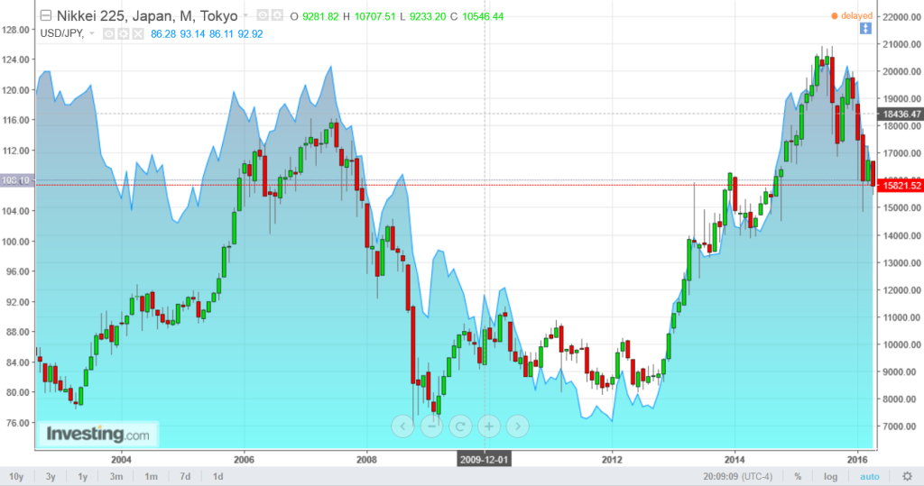 Nikkei 225 and dollar-yen rate relationship