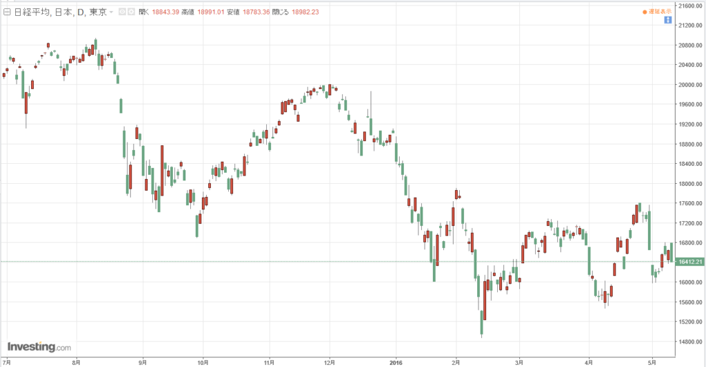 5月13日の日経平均株価チャート