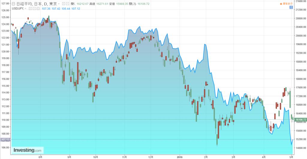 ドル円と日経平均株価の相関チャート
